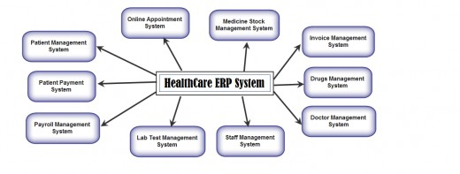 erp solutions in healthcare Erp systems for healthcare contribute to tackle industry specific challenges, reduce costs and raise productivity erp solution makes healthcare institutions highly.